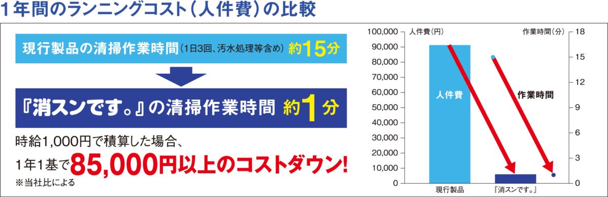 1年間のランニングコスト(人件費)の比較